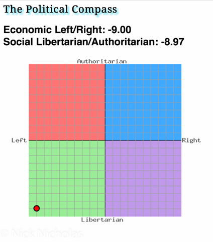 Nick's Political Compass